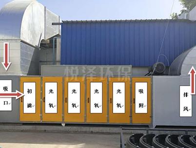 光氧催化及活性炭吸附处理设备
